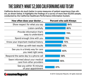 Consuner Report California Doctor Rating Survey